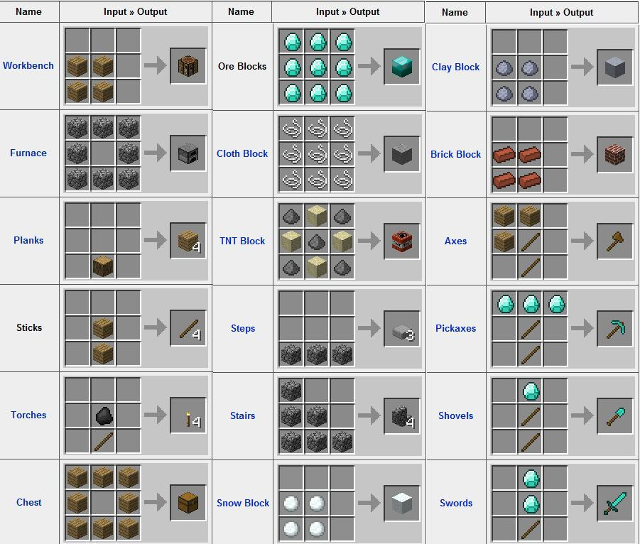 minecraft exemple de crafting