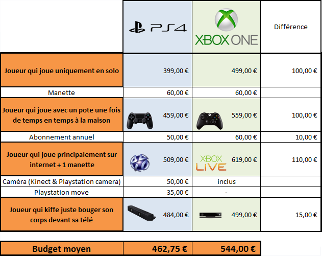 comparaison prix ps4 xbox blog jeux vid o cin ma ps4. Black Bedroom Furniture Sets. Home Design Ideas