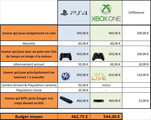 Ps4 xbox one quel budget allez vous d penser en - Comparateur de prix playstation 4 ...